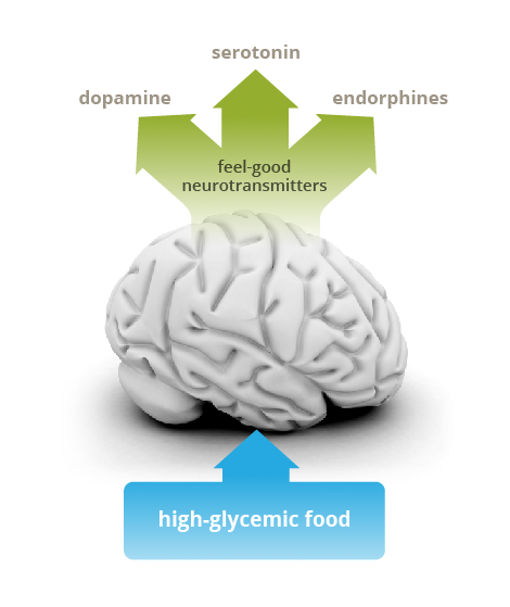 How does food addiction affect the brain?